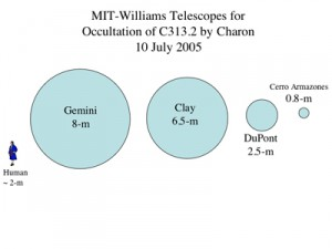 The drawing above illustrates the relative light gathering areas of the telescopes used in the 2005 Charon occultation observations