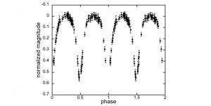 light curve graph